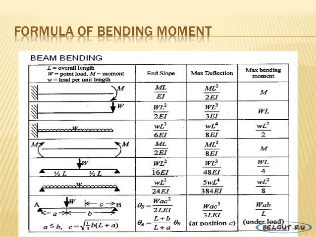 Formula of bending moment